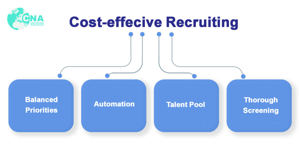 what are the essential cost effective recruiting techniques?