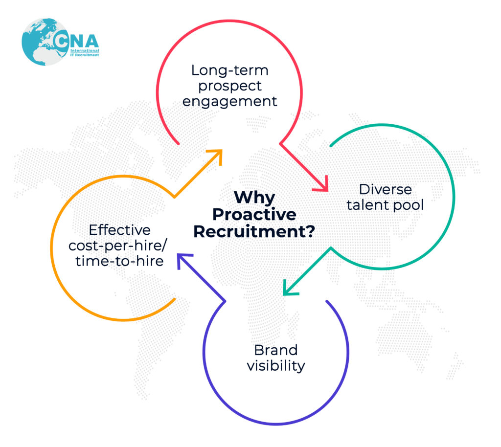 What makes proactive recruitment beneficial for the company